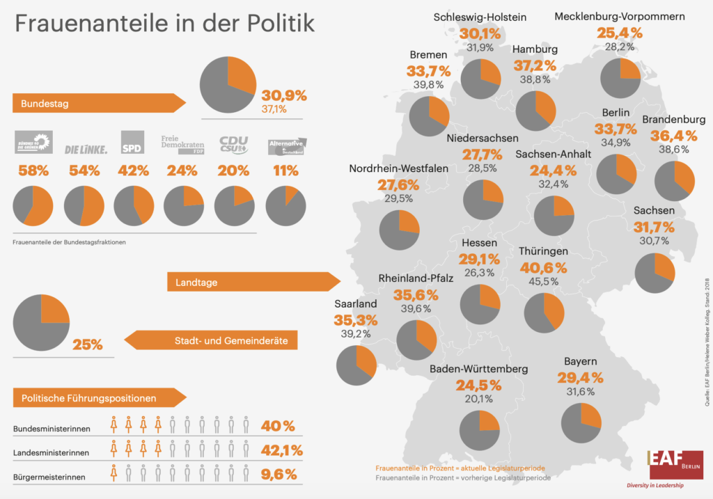 Infografik: Frauen in der Politik   2018